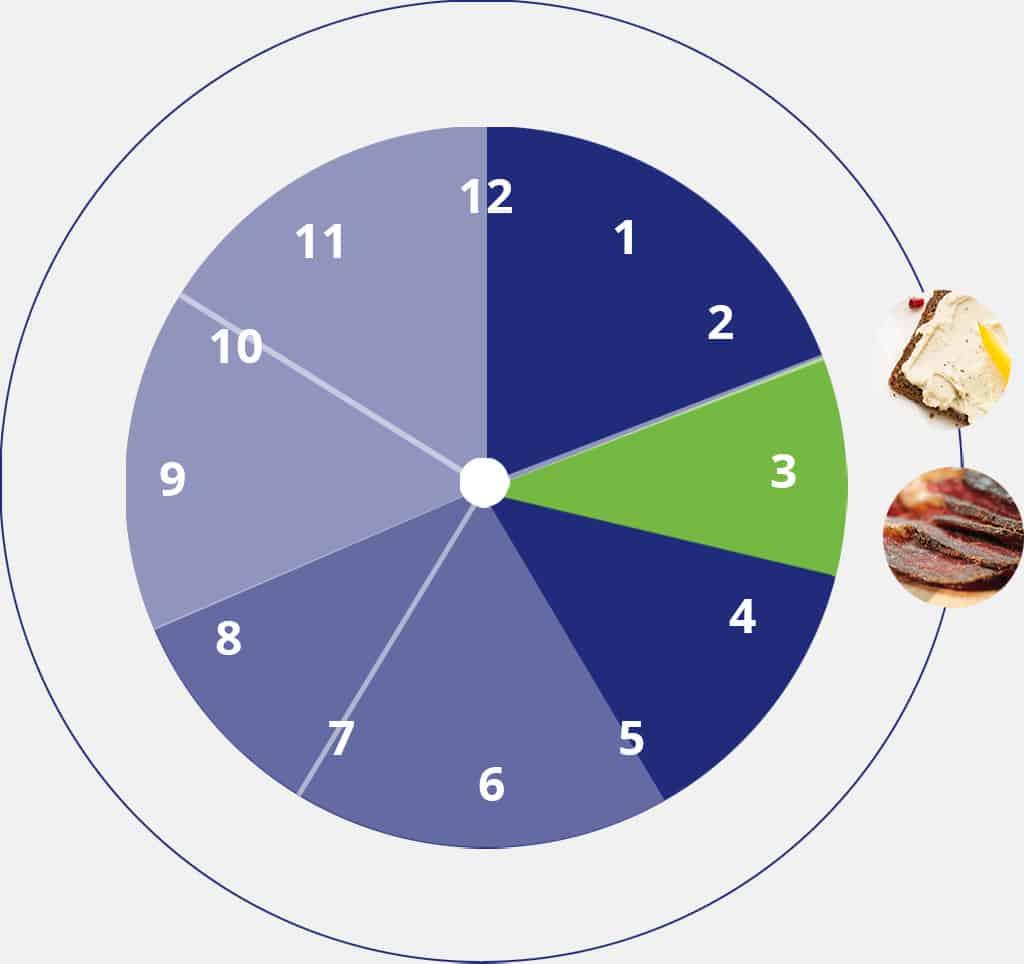 Collations pm qui favorisent l'énergie, la perte de poids et les performances