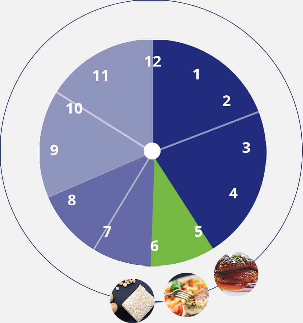 Exemple de menu sans compter les calories et perdre du poids