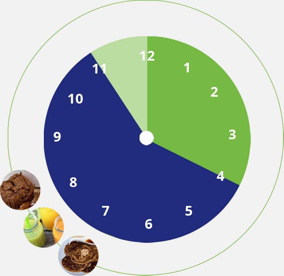 Exemple déjeuner vivifiant favorisant la détoxification, la perte de poids