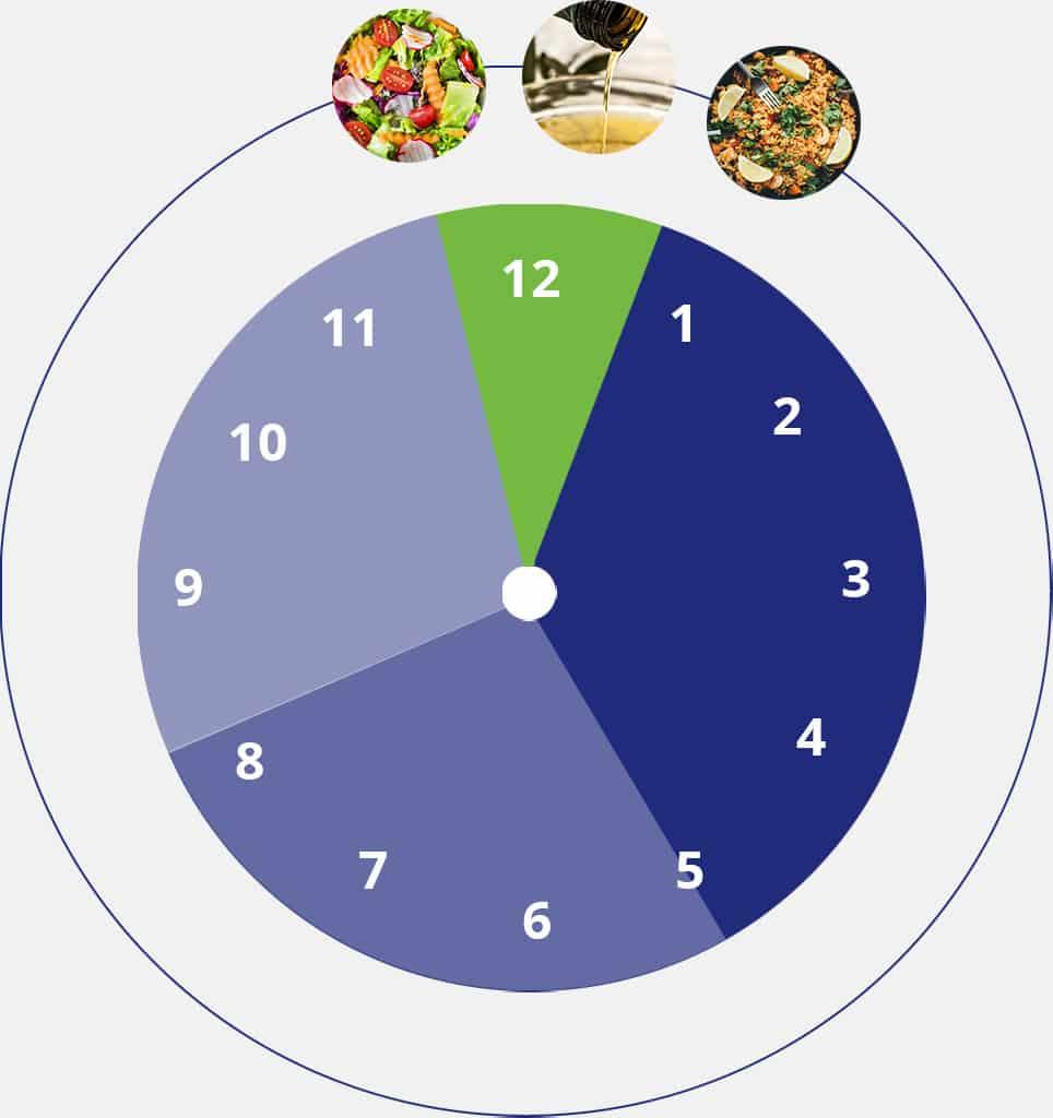 Exemple de menu végétarien pour sportif