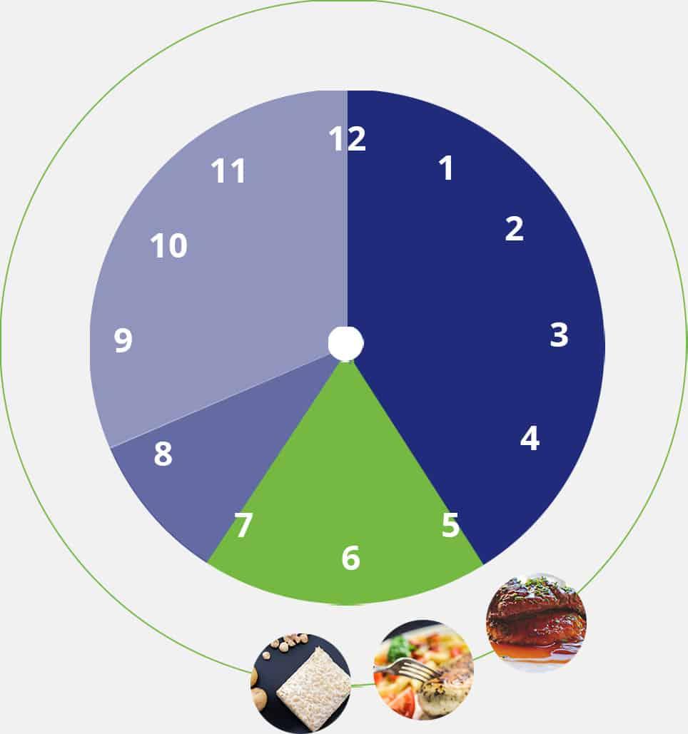 Exemple de menu sans glucides au souper favorisant, la perte de poids et les performances