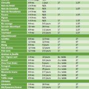 Tableau de temps trempage et de germination des semences, grains et noix